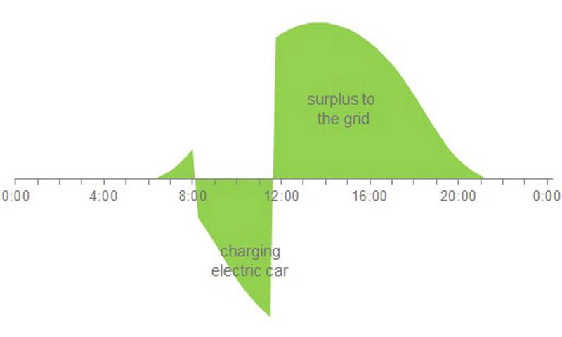 Grafik: Möglicher zeitlicher Verlauf der Solarenergie-Nutzung