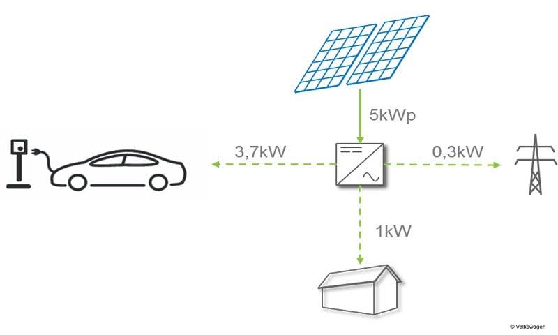 Grafik: Aufteilung der erzeugten PV-Energie auf Haus und E-Auto