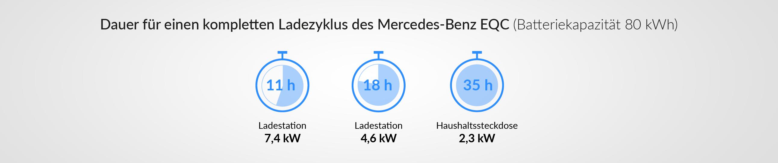 Ladezeiten des Mercedes-Benz EQC