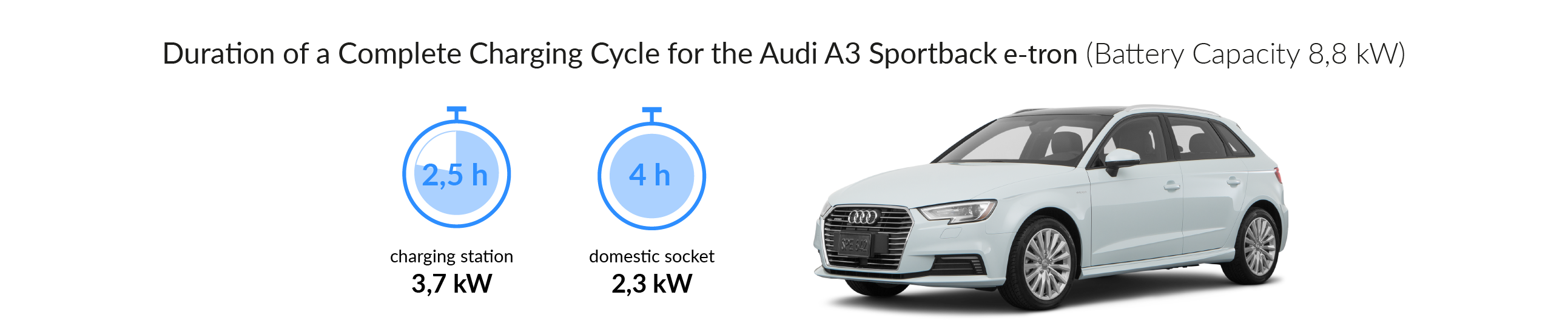 Charging time for the Audi A3 sportback e-tron