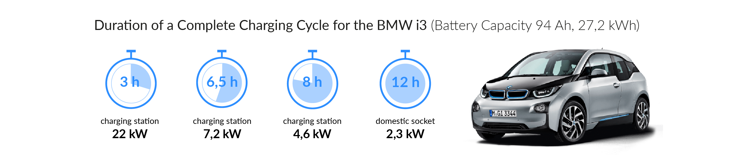 Charging time for your BMW i3