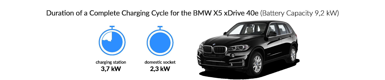 Charging times BMW X5 xDrive 40 e
