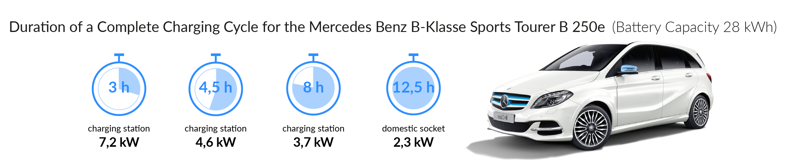 Charging time for your Mercedes-Benz B-Class Sports Tourer B 250 e