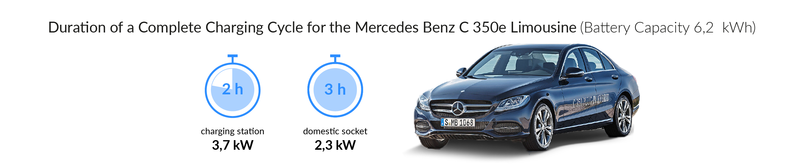 Charging time for the Mercedes-Benz C 350e 4MATIC
