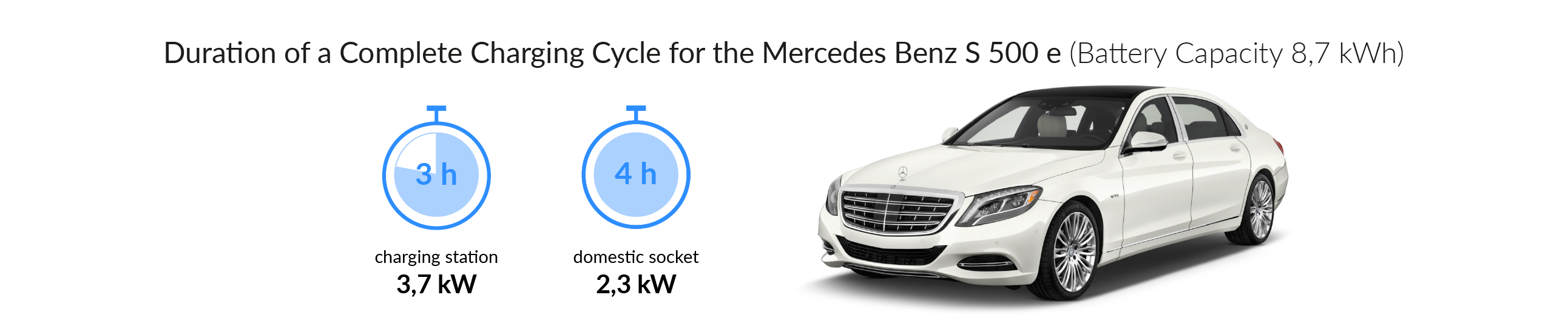 Charging time for your Mercedes-Benz S 500e