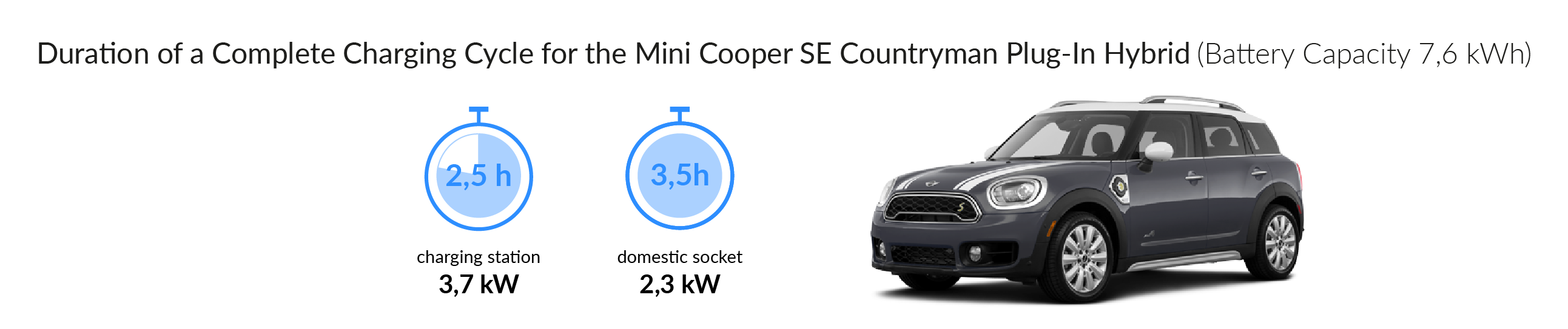 Charging times of the Mini Cooper S E Countryman ALL4