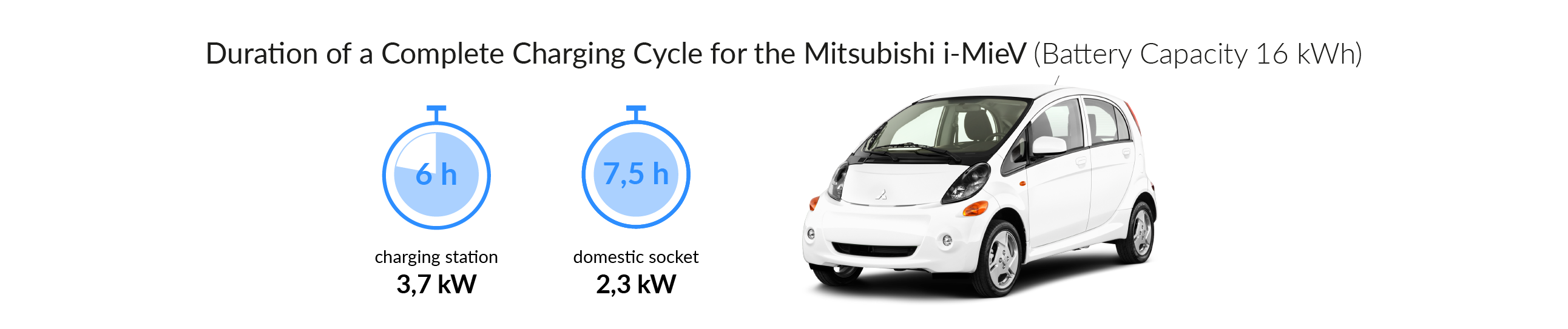 Charging time for your Mitsubishi i-MiEV