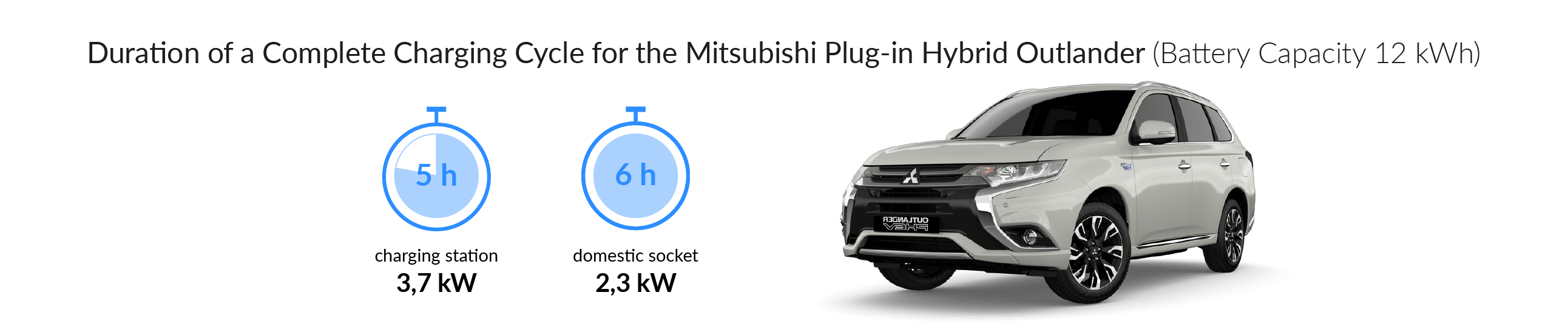 Charging time for your Mitsubishi Plug-In Hybrid Outlander