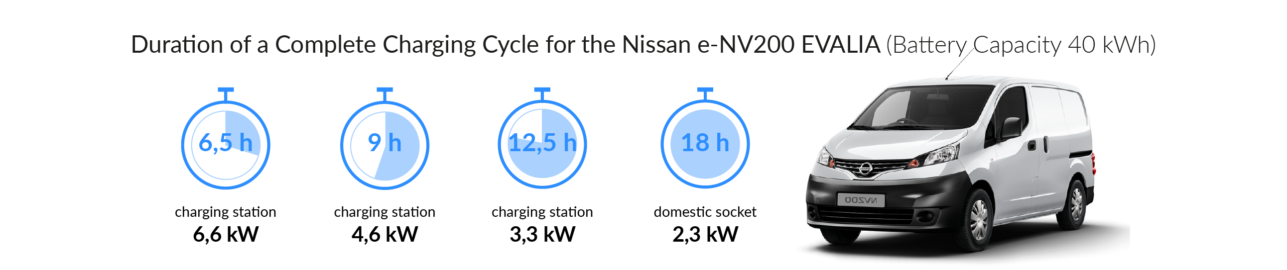 Charging time for your NISSAN EVALIA e-NV200