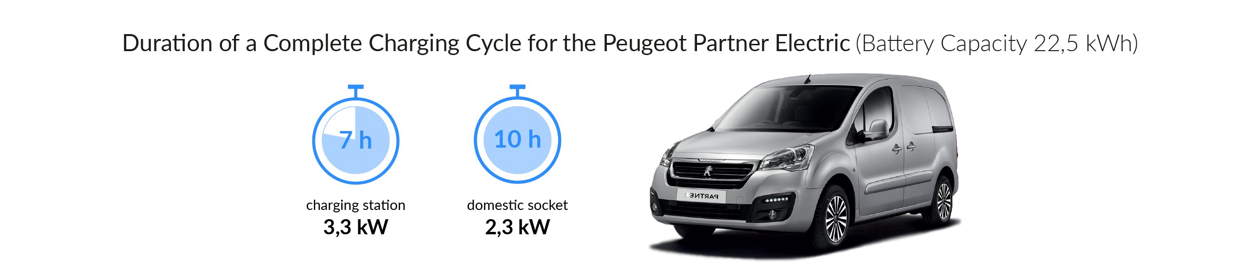 Charging time for your Peugeot Partner Electric