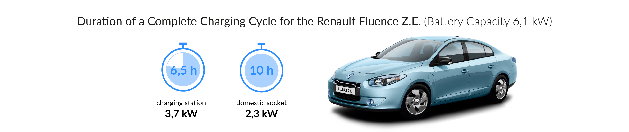 Charging time for your Renault Fluence Z.E.