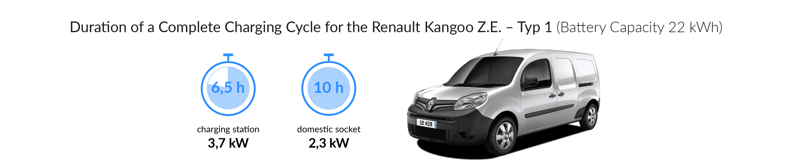 Charging time for the Renault Kangoo Z.E. (Type 1)