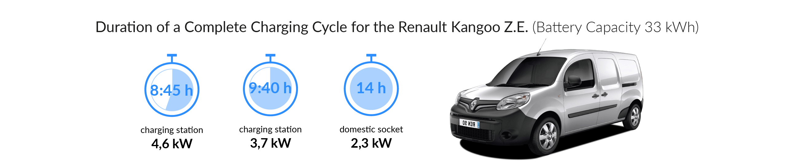 Charging time for your Renault Kangoo Z.E. (Type 2)