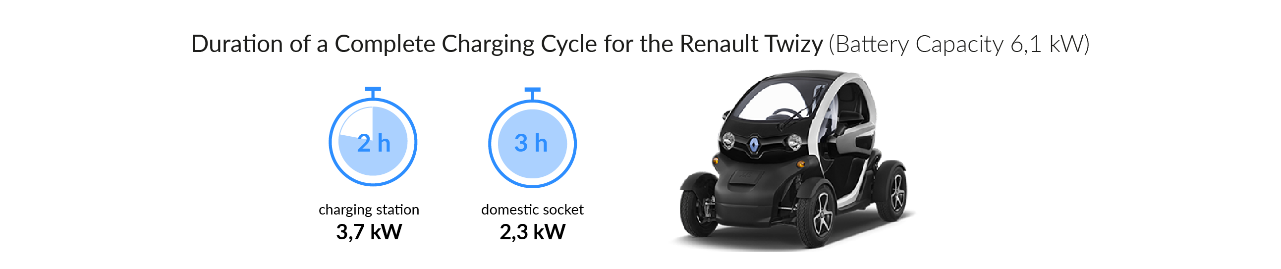 Charging time for the Renault Twizy