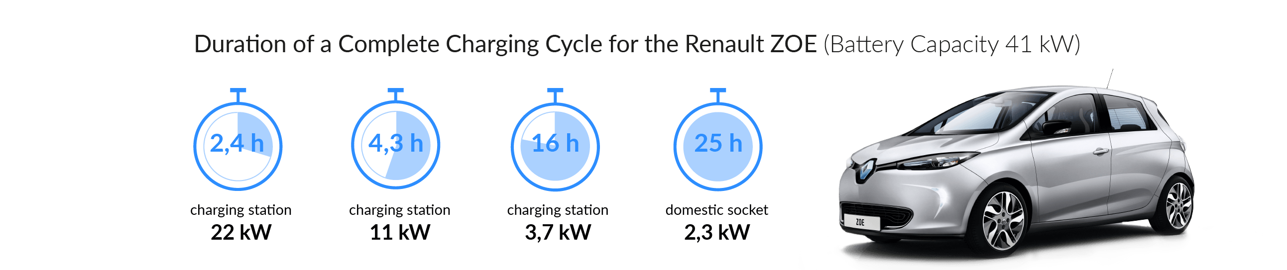Renault Zoe - Charging time - The Mobility House
