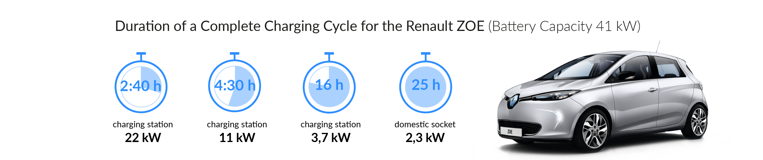 Charging time for your Renault ZOE