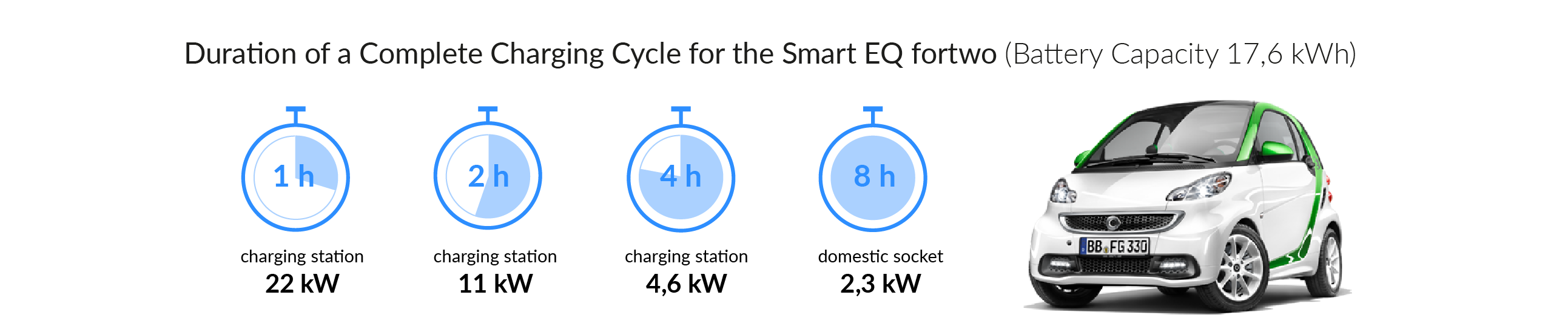 Charging time of the smart EQ fortwo