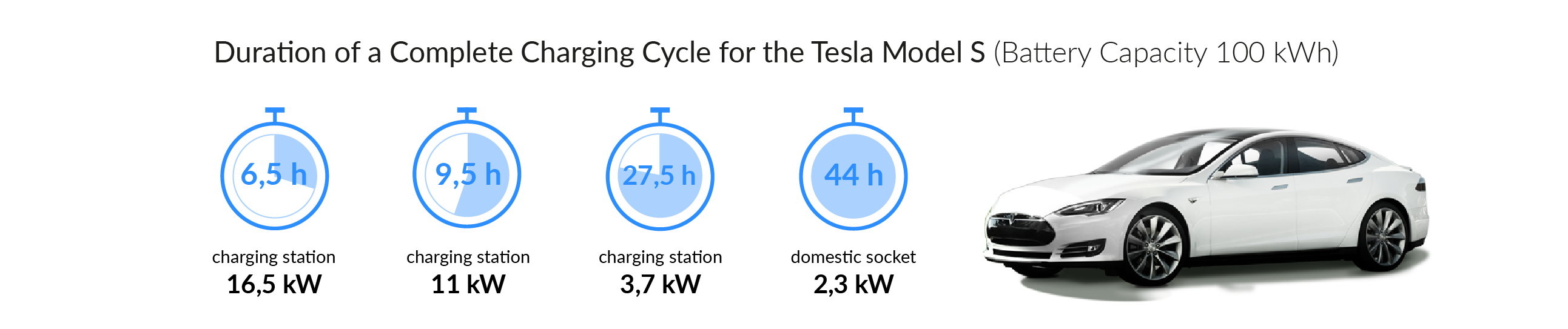Charging time for your Tesla Model S