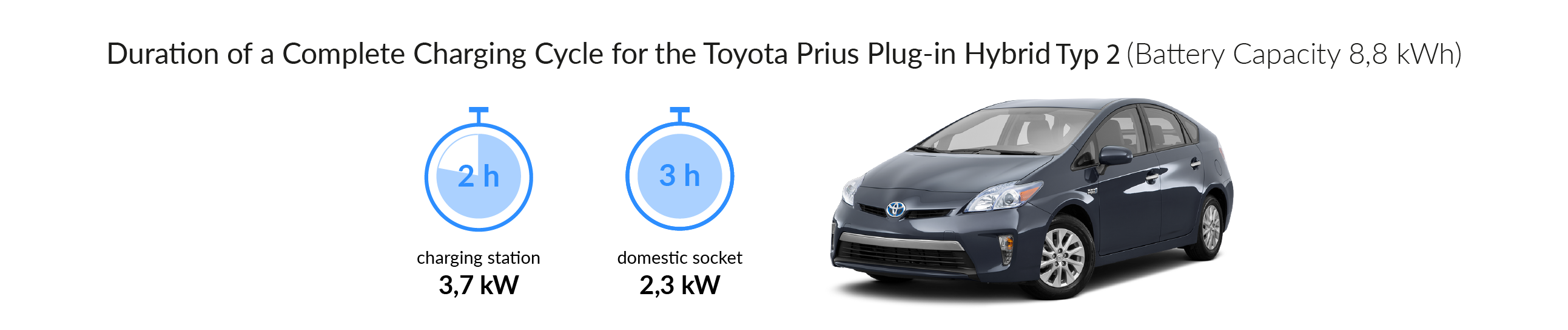Charging time for your Toyota Prius Plug-In Hybrid (Type 2)