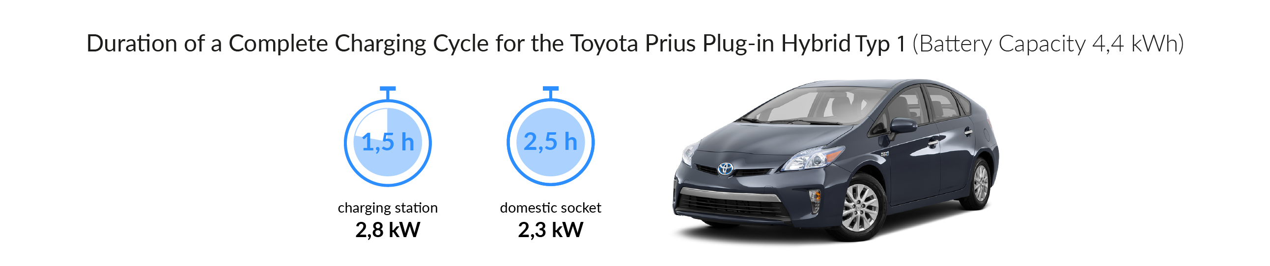 Charging time for the Toyota Prius Plug-In Hybrid (Type 1)