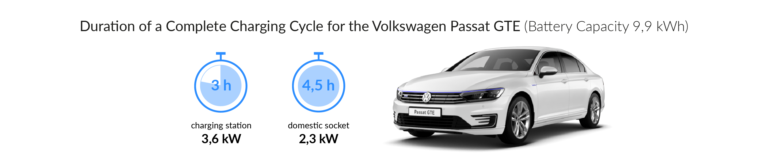 Charging time for your Volkswagen Passat GTE