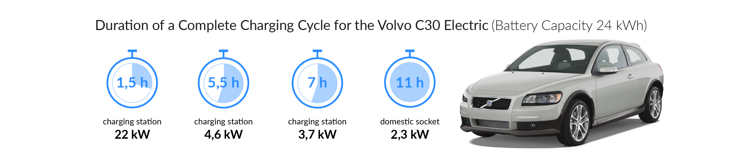 Charging time for your Volvo C30 Electric