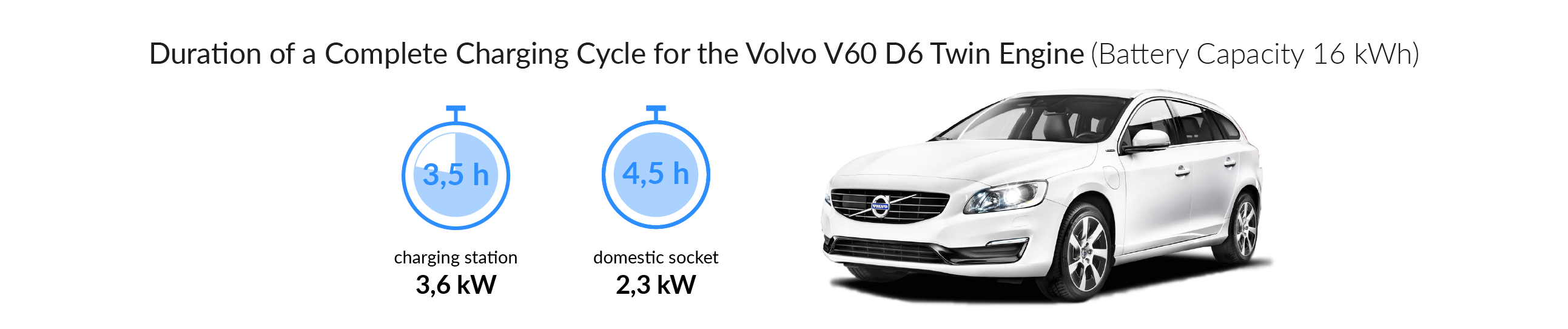 Charging time for your Volvo V60 D6 Twin Engine