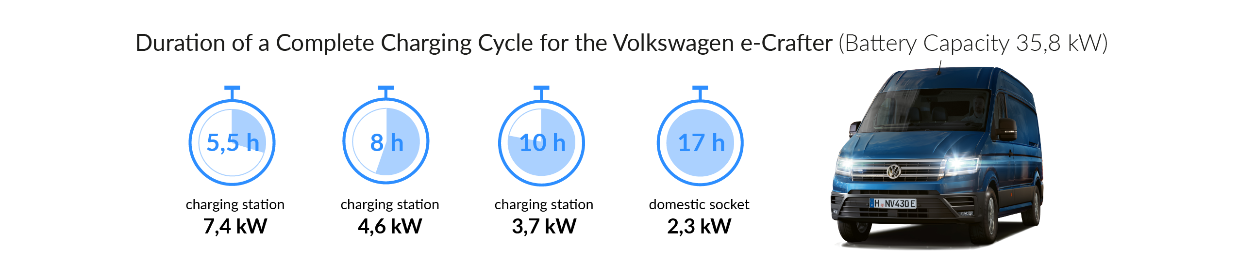 Charging times of the Volkswagen e-Crafter