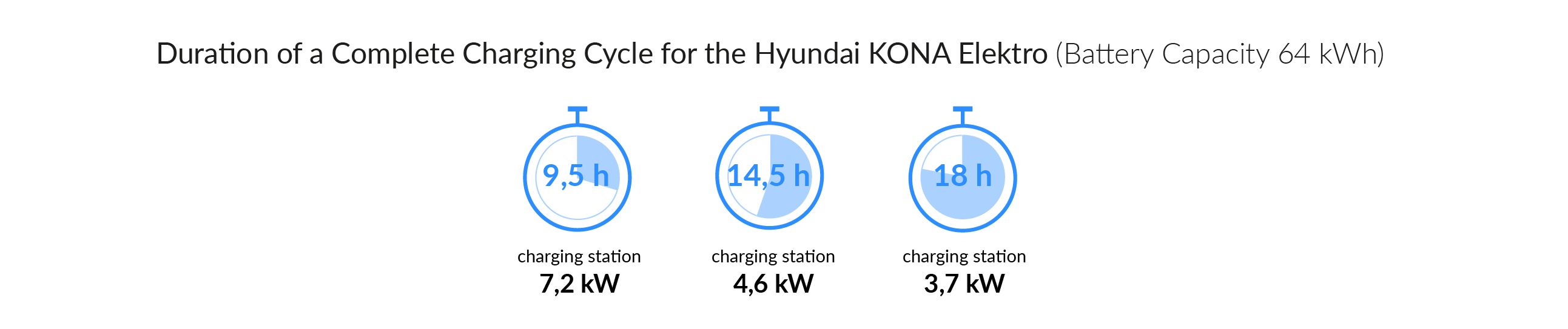 Charging time for your Hyundai IONIQ