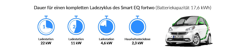Ladezeiten des smart EQ fortwo
