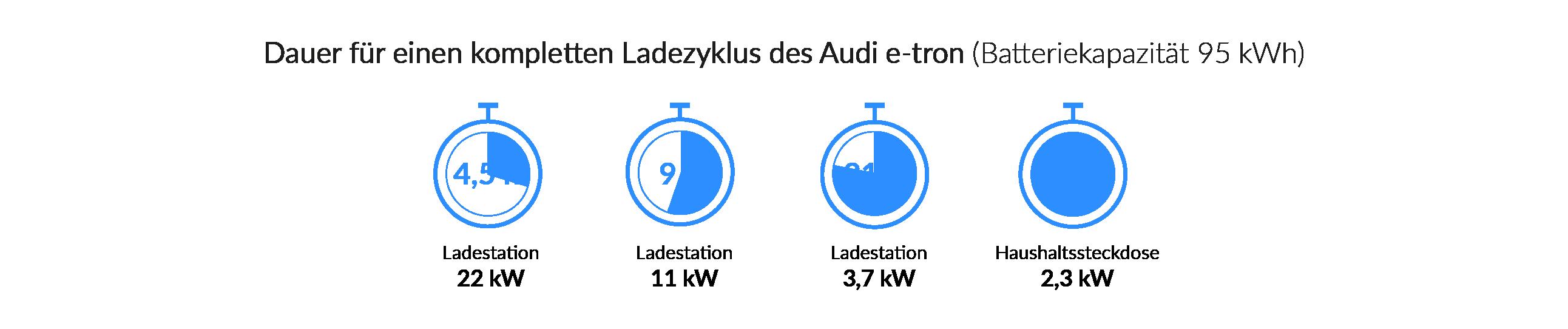 Ladezeiten des Audi A3 Sportback e-tron