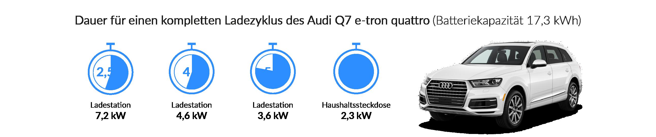 Ladezeiten des Audi Q7 e-tron quattro