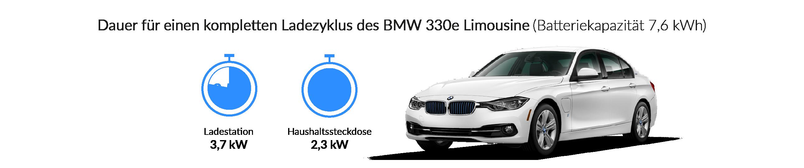 Ladezeiten der BMW 330e Limousine