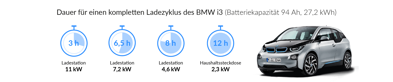 Ladezeiten des BMW i3