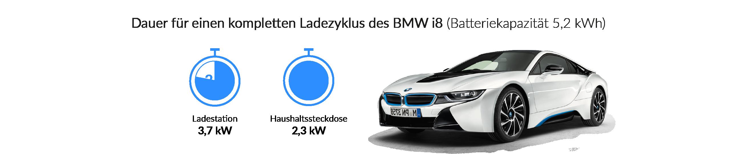 Ladezeiten des BMW i8