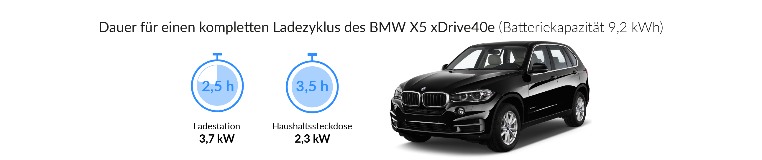 Ladezeiten des BMW X5 xDrive 40e