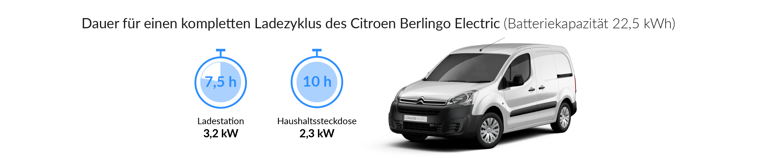 Ladezeiten des Citroen Berlingo Electric