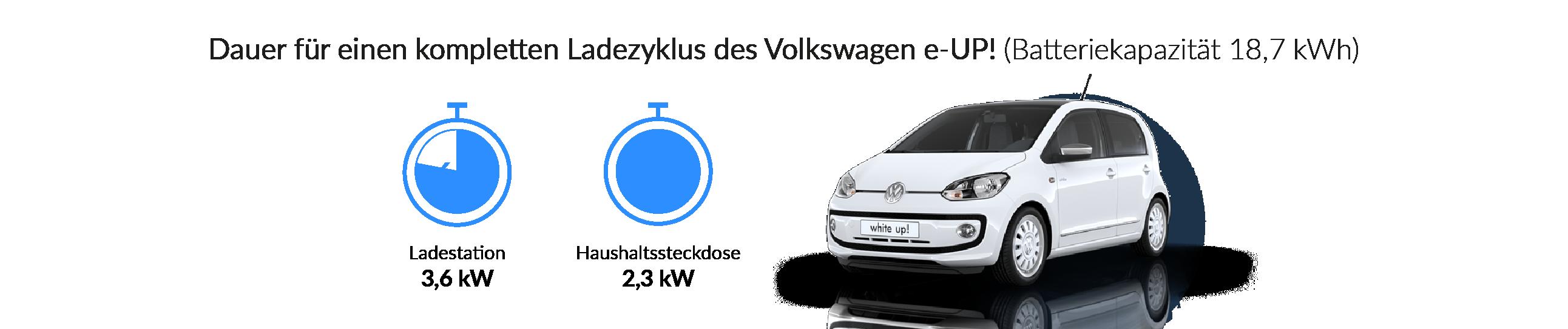 Ladezeiten des Volkswagen e-up!
