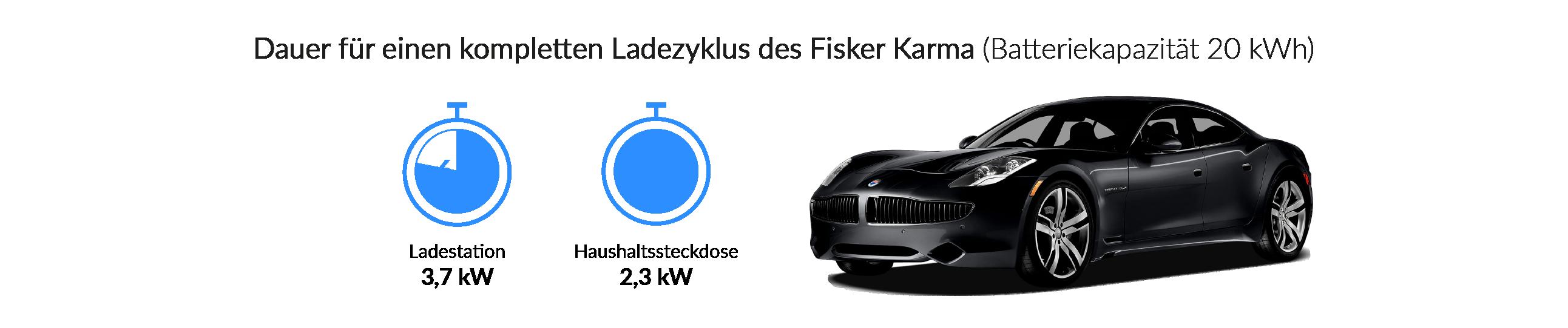 Ladezeiten des Fisker Karma
