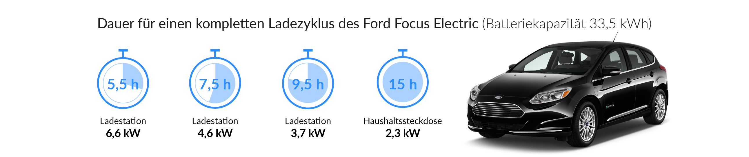 Ladezeiten des Ford Focus Electric