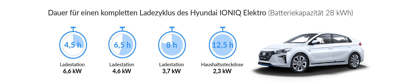 Ladezeiten des Hyundai IONIQ Elektro