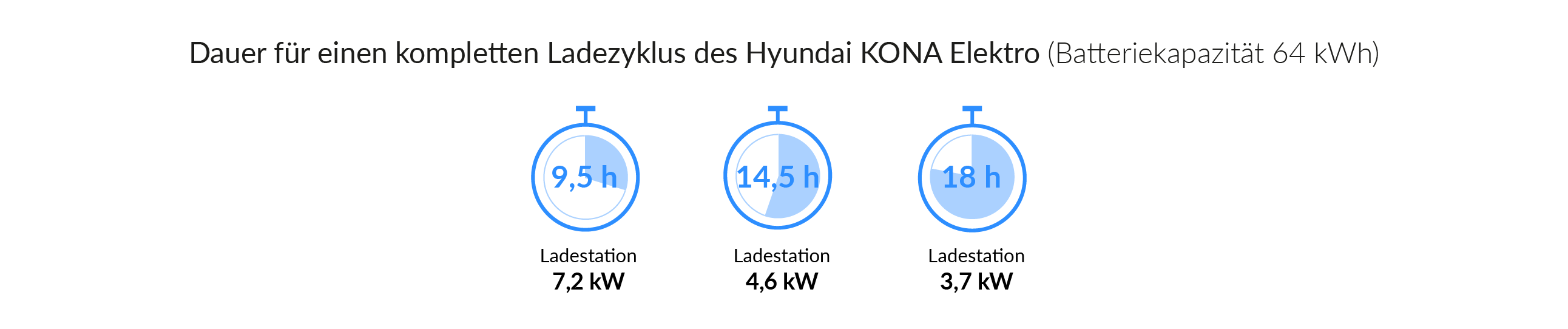 Ladezeiten des Hyundai KONA