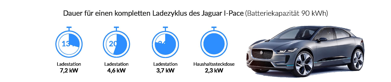 Ladezeiten des Jaguar I-Pace