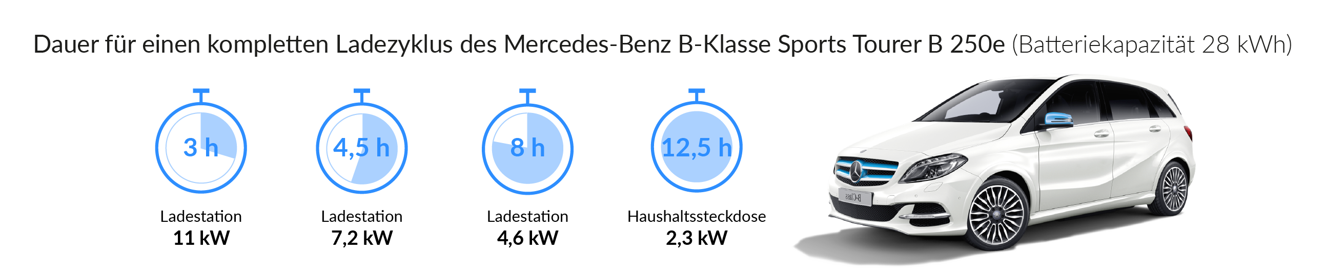 Ladezeiten des Mercedes B-Klasse Sports Tourer B 250 e