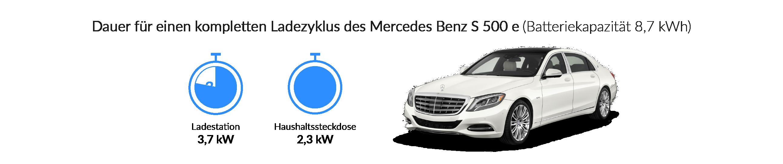 Ladezeiten des Mercedes-Benz S 500 e
