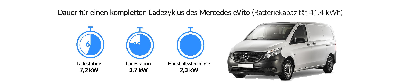 Ladezeiten des Mercedes-Benz eVito
