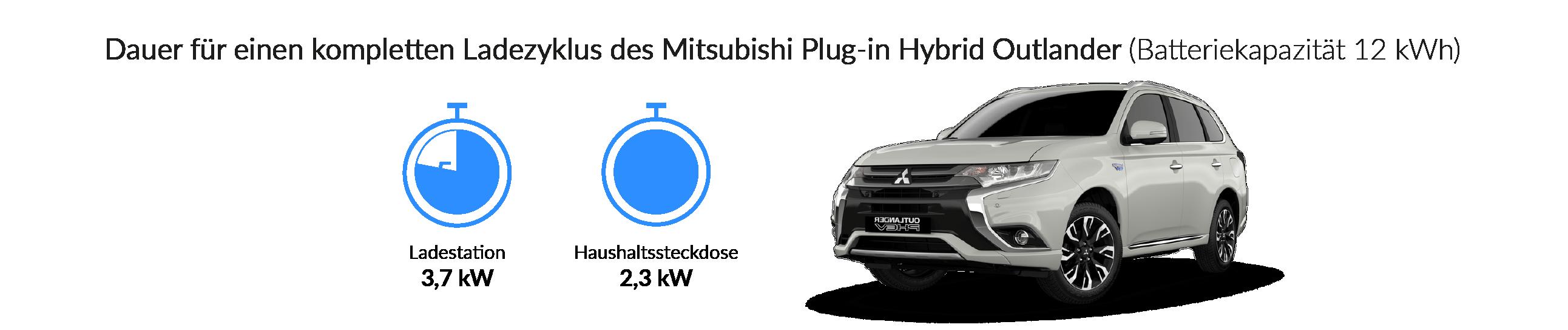 Ladezeiten des Mitsubishi Plug-In Hybrid Outlander