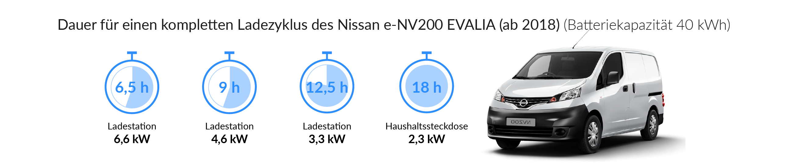 Ladezeiten des NISSAN EVALIA e-NV 200
