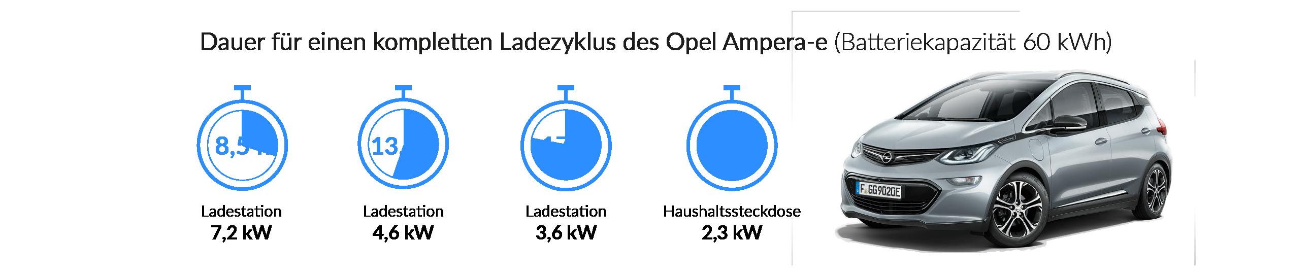 Ladezeiten des Opel Ampera-e
