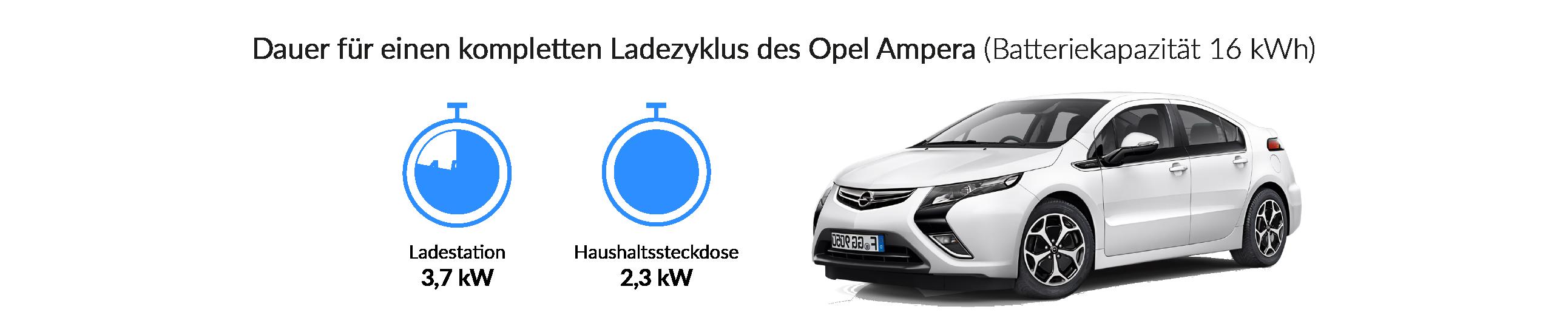 Ladezeiten des Opel Ampera